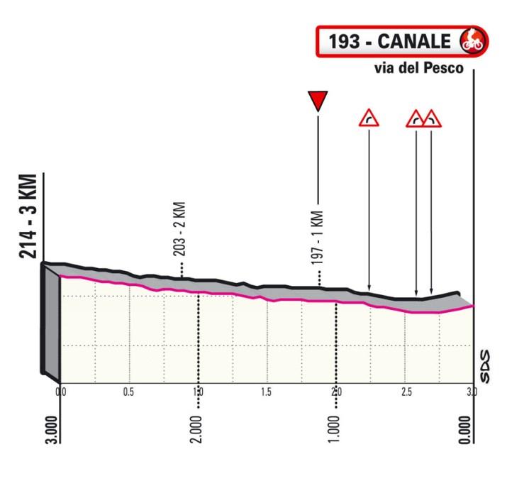3e étape - Profil du final - Tour d'Italie Giro 2021