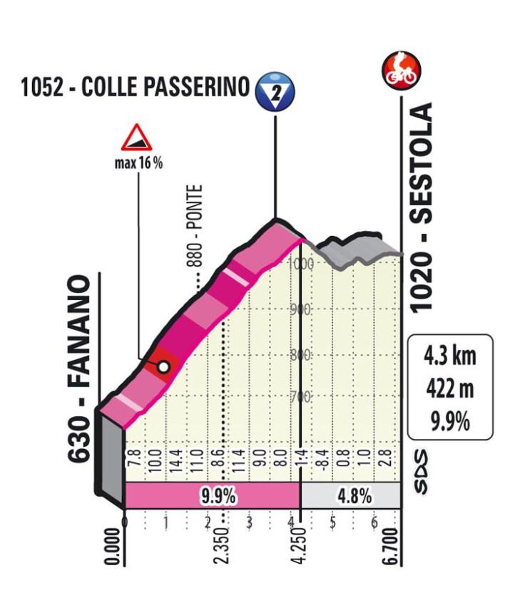 4e étape - Profil GPM 2 - Tour d'Italie Giro 2021