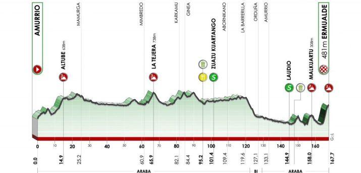 Tour du Pays Basque 2021 - Profil - 3e étape