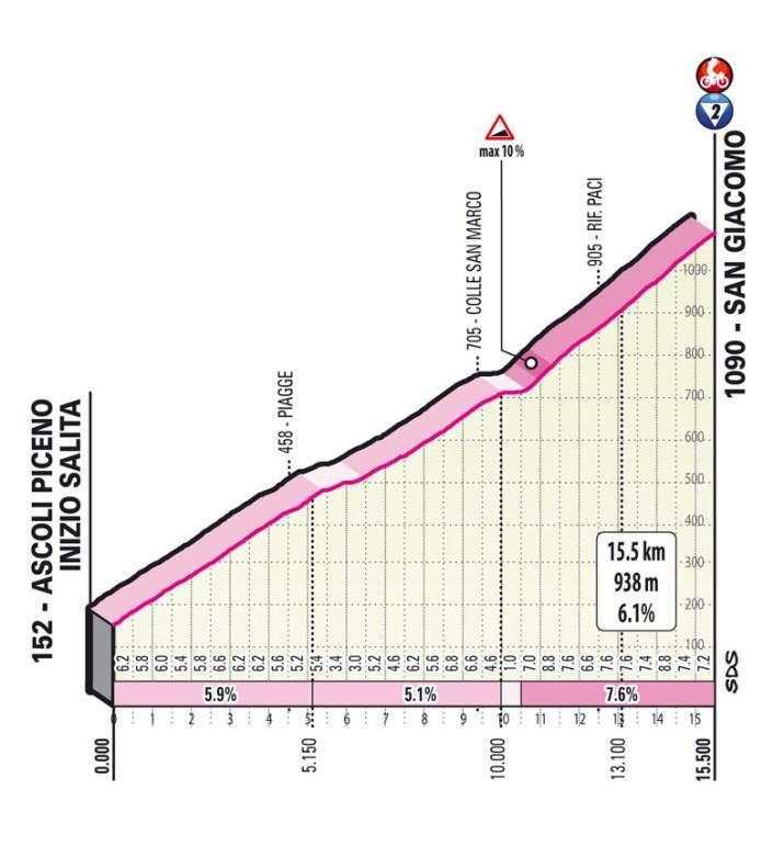 6e étape - Profil GPM 2 - Tour d'Italie Giro 2021