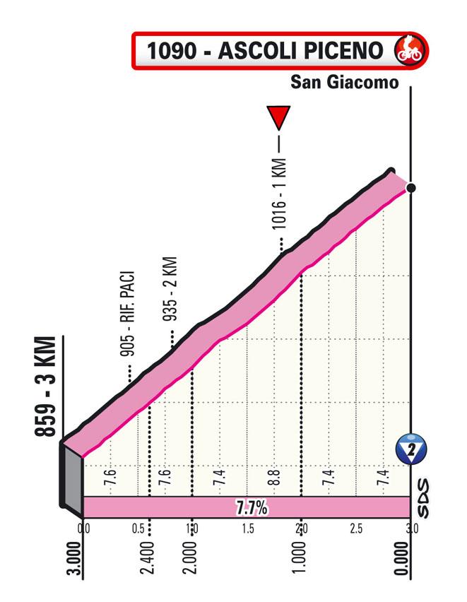 6e étape - Profil du final - Tour d'Italie Giro 2021