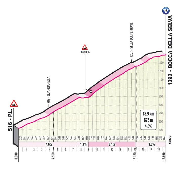 8e étape - Profil GPM 1 - Tour d'Italie Giro 2021