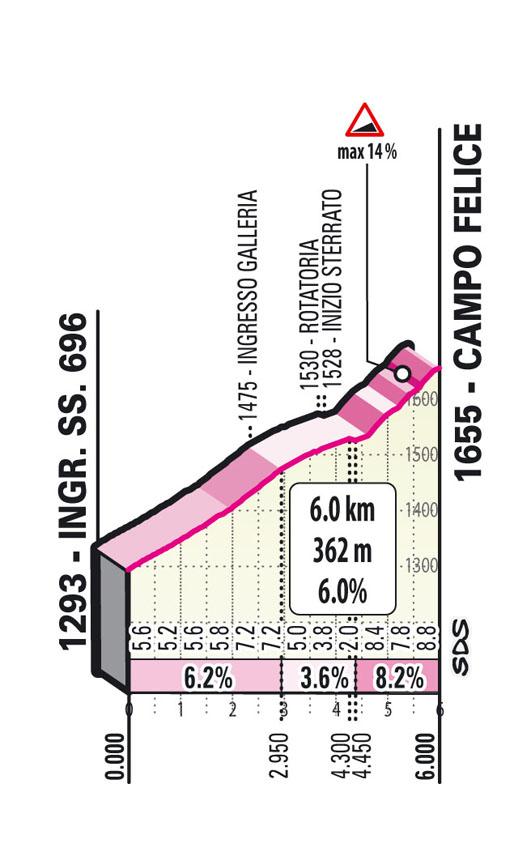 9e étape - Profil GPM 2 - Tour d'Italie Giro 2021