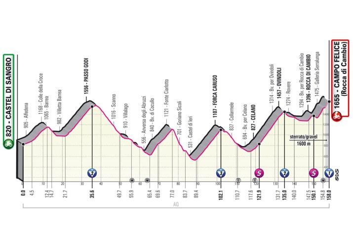 9e étape - Profil - Tour d'Italie Giro 2021