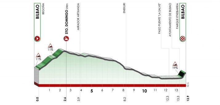 Tour du Pays Basque 2021 - Profil - 1re étape