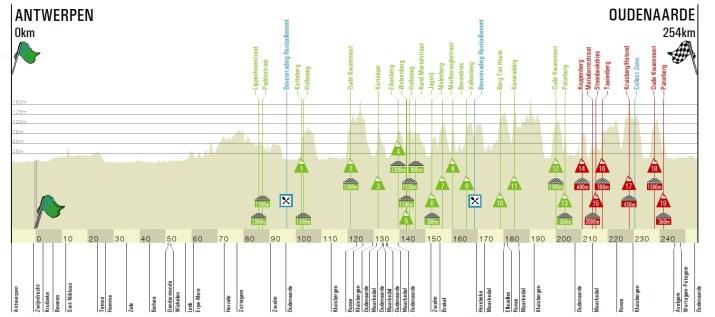 Tour des Flandres 2021 - Profil Hommes