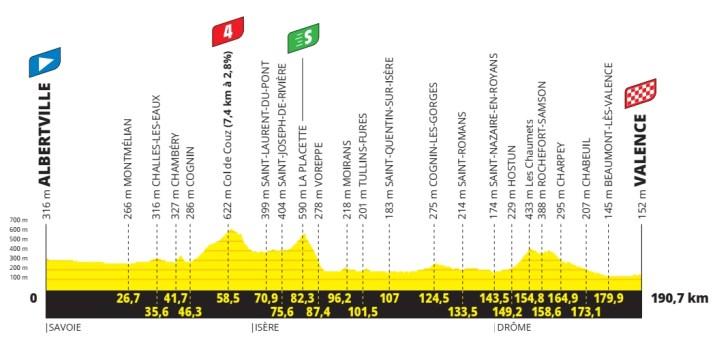 10e étape - Profil - Tour de France 2021