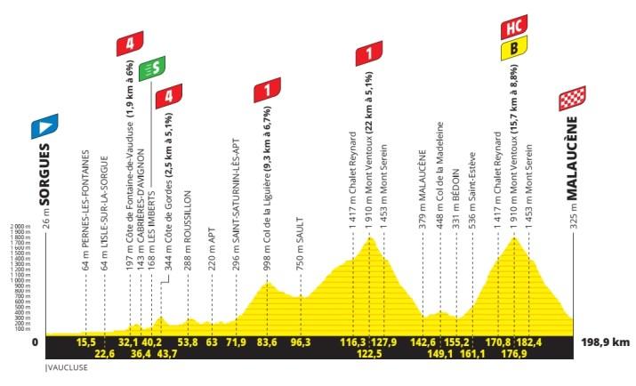 11e étape - Profil - Tour de France 2021