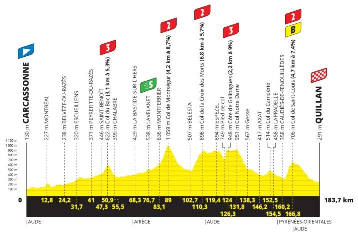 14e étape - Profil - Tour de France 2021