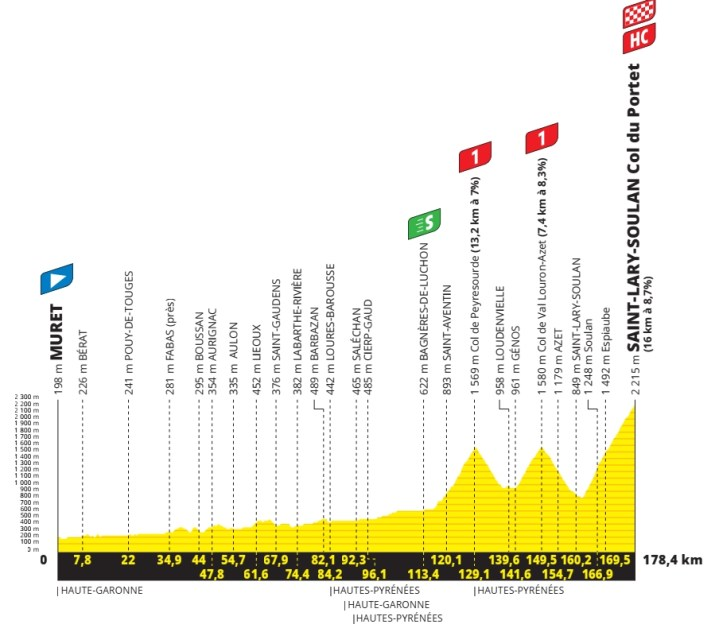 17e étape - Profil - Tour de France 2021