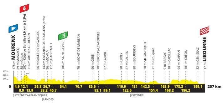 19e étape - Profil - Tour de France 2021