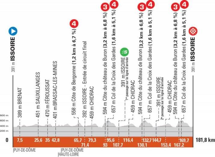 1re étape - Profil - Critérium du Dauphiné 2021
