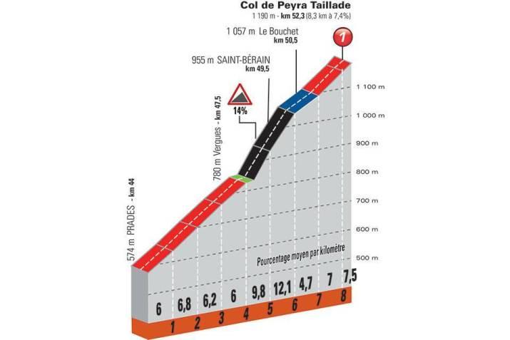 2e étape - Profil GPM 1 - Critérium du Dauphiné 2021