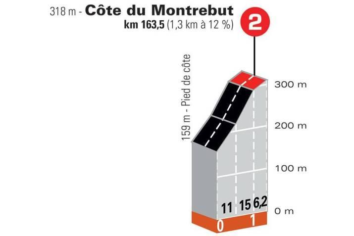 5e étape - Profil GPM 1 - Critérium du Dauphiné 2021