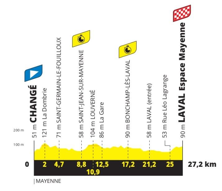 5e étape - Profil - Tour de France 2021