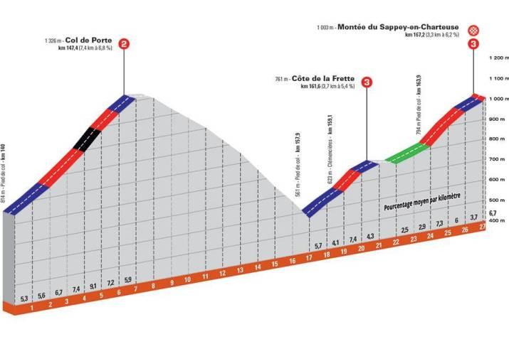 6e étape - Profil GPM 1 - Critérium du Dauphiné 2021