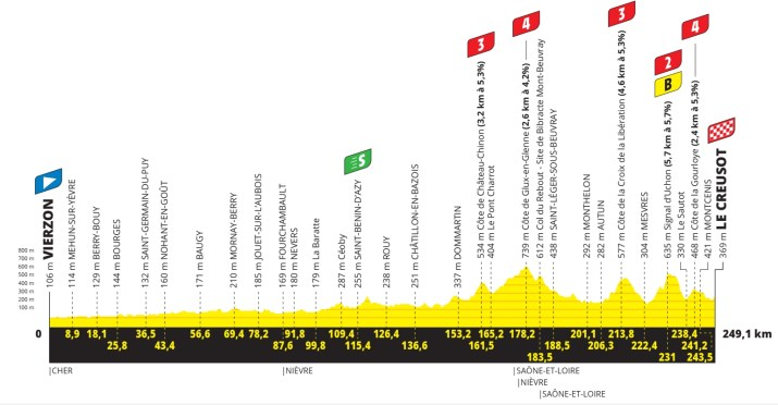 7e étape - Profil - Tour de France 2021