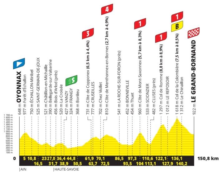 8e étape - Profil - Tour de France 2021