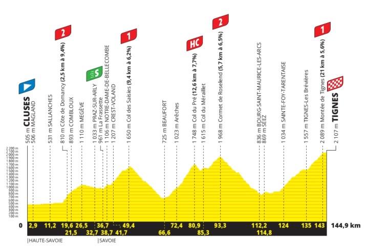 9e étape - Profil - Tour de France 2021