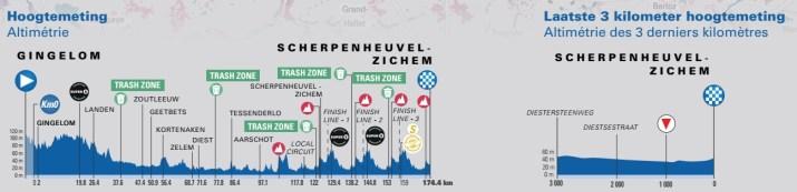 3e étape - Profil - Tour de Belgique 2021