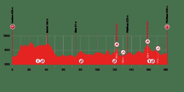 3e étape - Profil - Tour de Suisse 2021