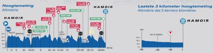 4e étape - Profil - Tour de Belgique 2021