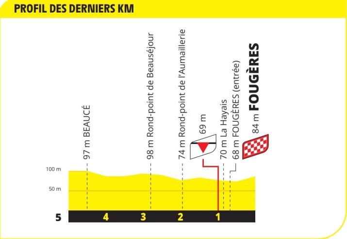 4e étape - Profil du final - Tour de France 2021