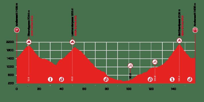 8e étape - Profil - Tour de Suisse 2021