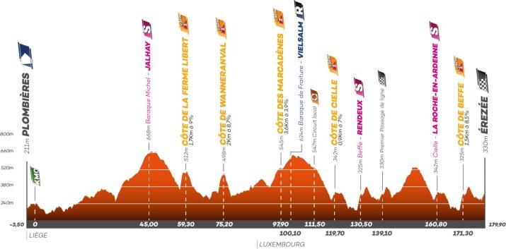 Profil - 3e étape - Tour de Wallonie 2021