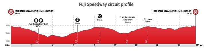 Profil du final - Course en ligne Hommes - Jeux Olympiques Tokyo 2020 - ProCyclingMaps