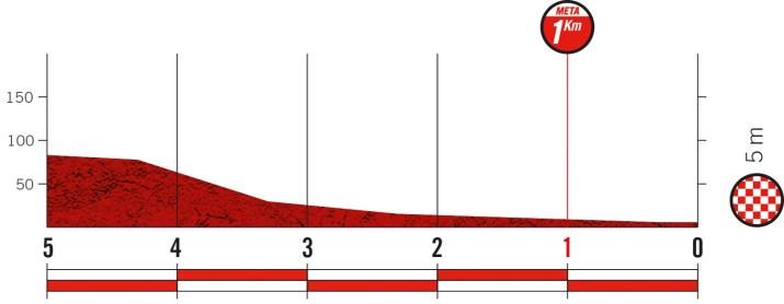 10e étape - Profil du final - Tour d'Espagne Vuelta 2021