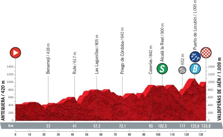 11e étape - Profil - Tour d'Espagne Vuelta 2021
