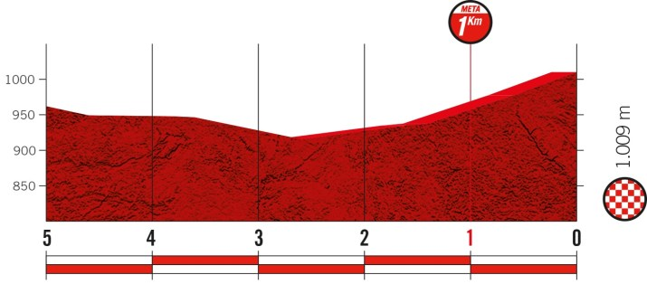 11e étape - Profil du final - Tour d'Espagne Vuelta 2021