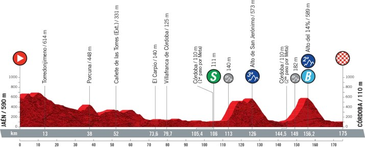 12e étape - Profil - Tour d'Espagne Vuelta 2021