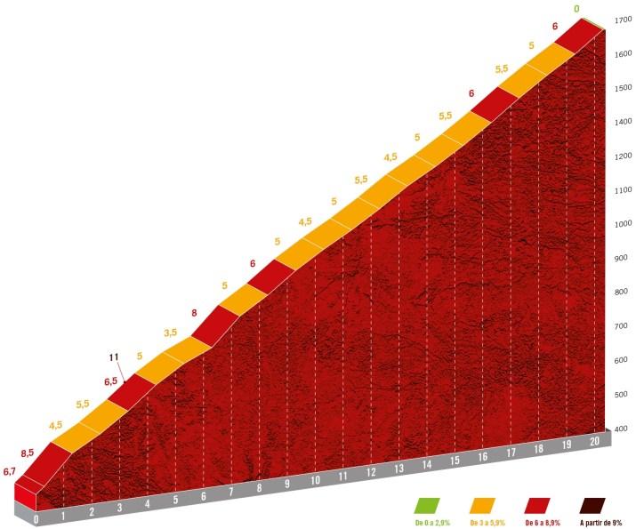 15e étape - Profil GPM 2 Puerto de Mijares - Tour d'Espagne Vuelta 2021