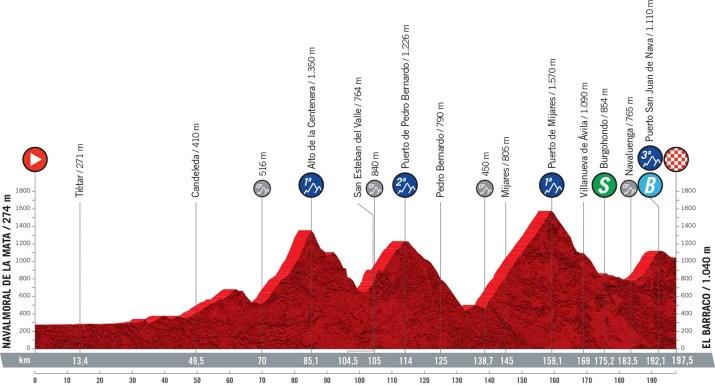 15e étape - Profil - Tour d'Espagne Vuelta 2021