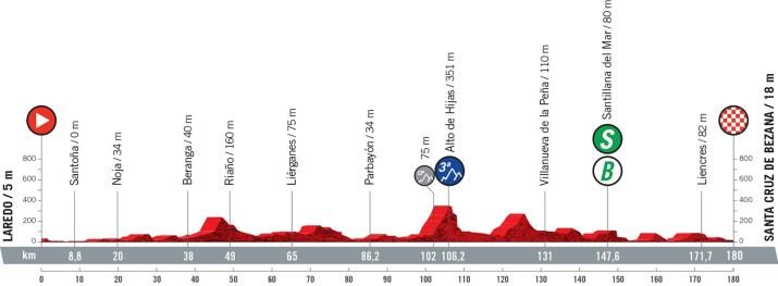 16e étape - Profil - Tour d'Espagne Vuelta 2021