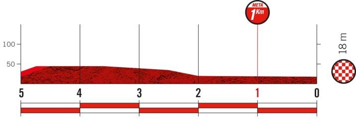 16e étape - Profil du final - Tour d'Espagne Vuelta 2021