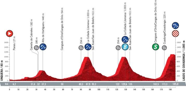 17e étape - Profil - Tour d'Espagne Vuelta 2021