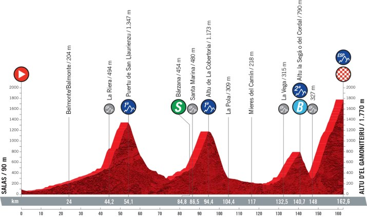 18e étape - Profil - Tour d'Espagne Vuelta 2021