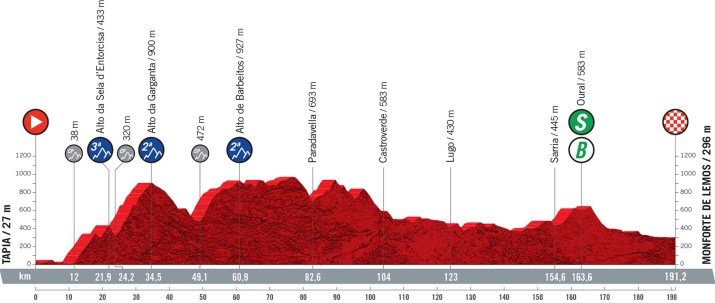 19e étape - Profil - Tour d'Espagne Vuelta 2021