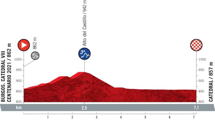 1re étape - Profil - Tour d'Espagne Vuelta 2021