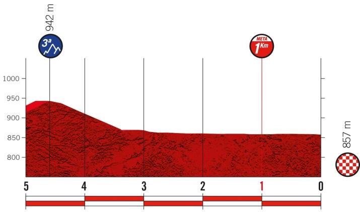 1re étape - Profil du final - Tour d'Espagne Vuelta 2021