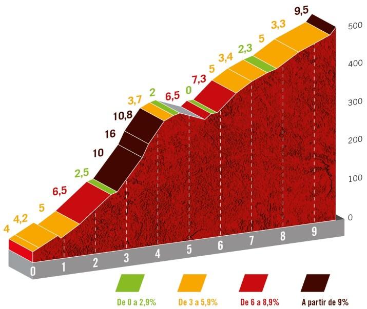 20e étape - Profil GPM 2 Alto Castro de Herville - Tour d'Espagne Vuelta 2021