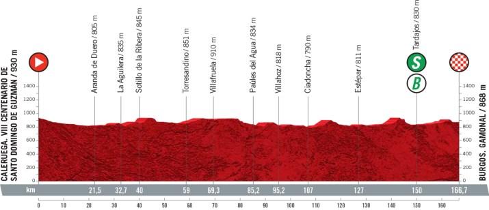 2e étape - Profil - Tour d'Espagne Vuelta 2021