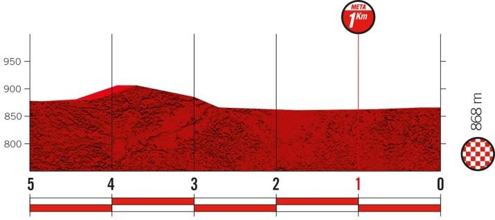 2e étape - Profil du final - Tour d'Espagne Vuelta 2021