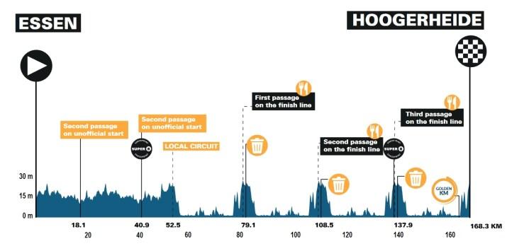 3e étape - Profil - Benelux Tour 2021