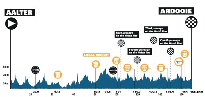 4e étape - Profil - Benelux Tour 2021