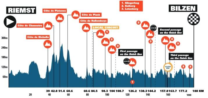 5e étape - Profil - Benelux Tour 2021