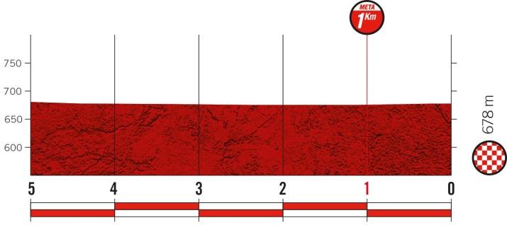 5e étape - Profil du final - Tour d'Espagne Vuelta 2021